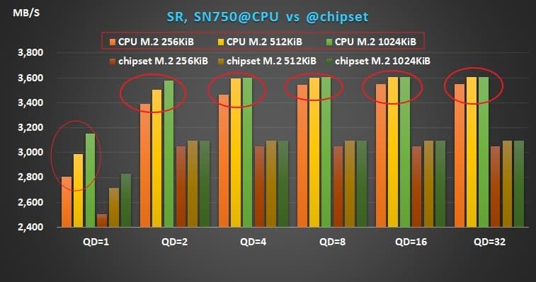 02 AMD X570 Ryzen WD SN750 sequential read performance
