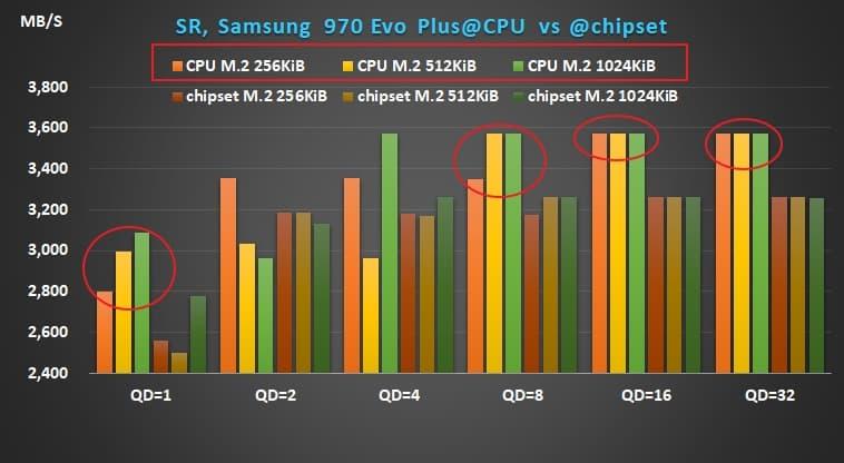03 AMD X570 Ryzen Samsung 970Evo Plus sequential read performance