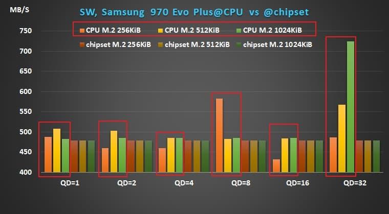 04 AMD X570 Ryzen Samsung 970 Evo Plus sequential write performance