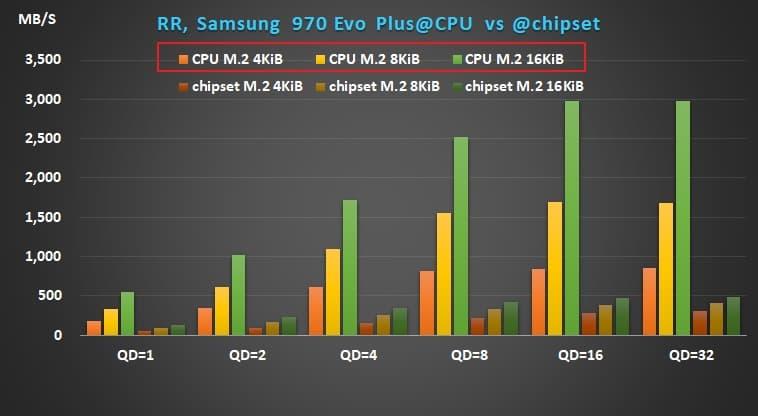05 AMD X570 Ryzen Samsung 970 Evo Plus random read performance