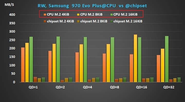 06 AMD X570 Ryzen Samsung 970 Evo Plus random write performance