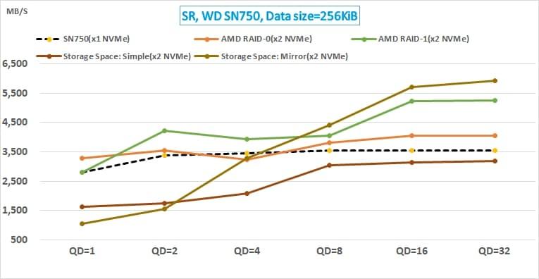 11 AMD NVMe RAID 與 Win10 Storage Space 的效能測試_WD SN750 sequential read