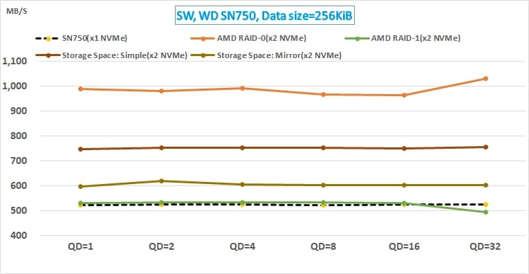 12 AMD NVMe RAID 與 Win10 Storage Space 的效能測試_WD SN750 sequential write