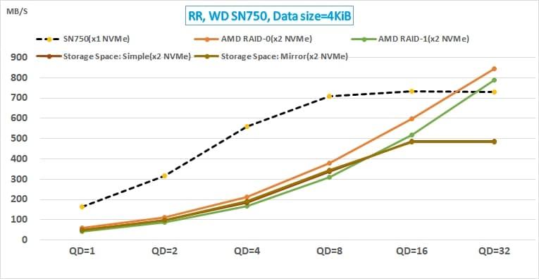 13 AMD NVMe RAID 與 Win10 Storage Space 的效能測試_WD SN750 random read