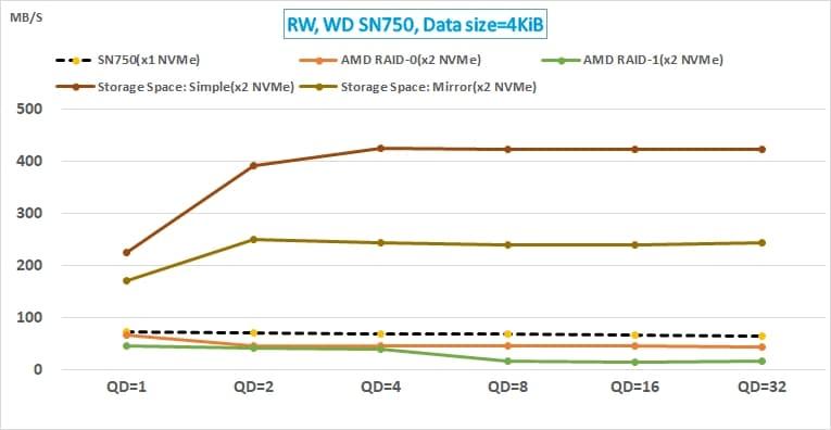 14 AMD NVMe RAID 與 Win10 Storage Space 的效能測試_WD SN750 random write (1)