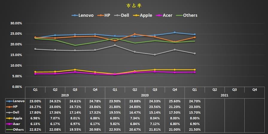 11 Acer筆電 2021 Q1 worldwide top 5 PC market share U0624