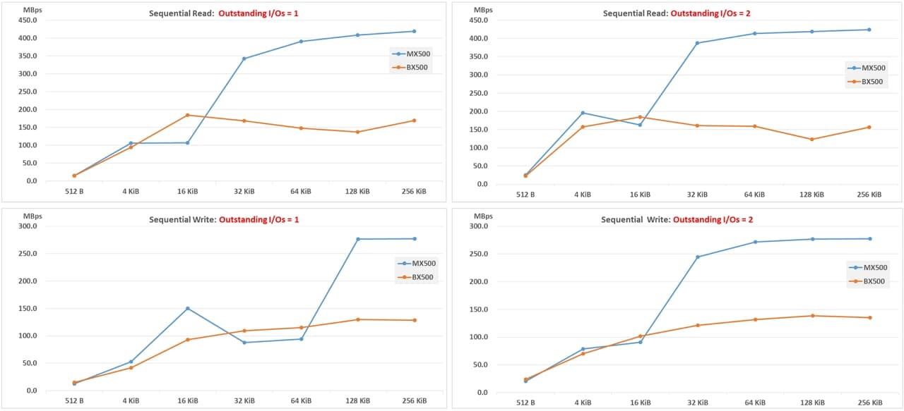 IOmeter result_ sequential Read Write-1 U0618