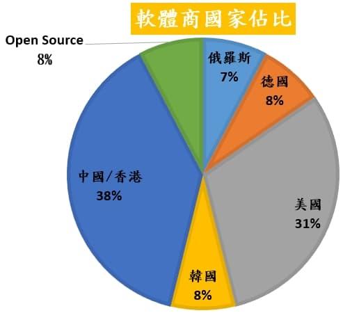 001 13款【 螢幕錄影 】軟體使用心得,軟體商國家百分比