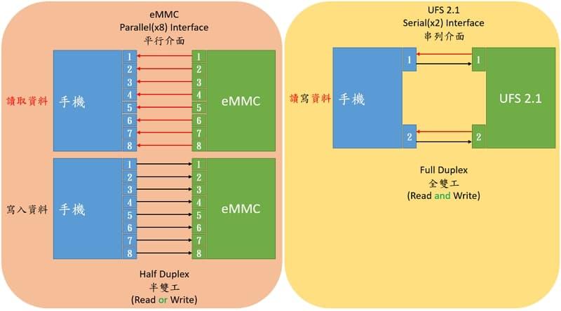 03 z01rd Zenfone 5Z Android 11 使用快3年的心得 UFS 2.1 vs emmc 比較表 800h